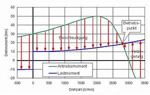 Schrittmotor Drehmoment Berechnen : erfassung drehzahl drehmoment kennlinie einer asynchronmaschine ~ Themetempest.com Abrechnung