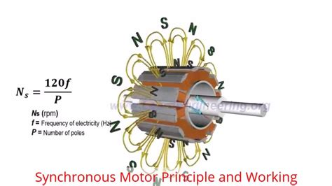 Ac Motor Working by Principle Of Operation Of A Synchronous Motor Impremedia Net