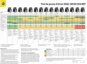 Pneu Hiver 185 65 R15 : test pneu hiver 2016 2017 popgom ~ Medecine-chirurgie-esthetiques.com Avis de Voitures