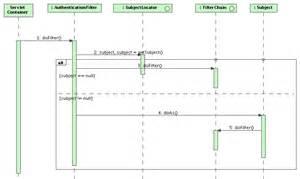 Login Sequence Diagram