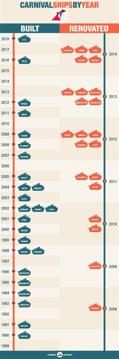 Carnival Ships By Age - Oldest To Newest [infograph]