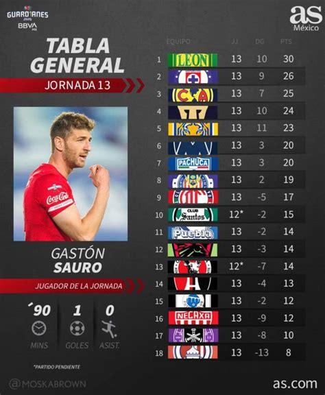 Tabla general de la Liga MX, Guardianes 2020, Jornada 13 ...