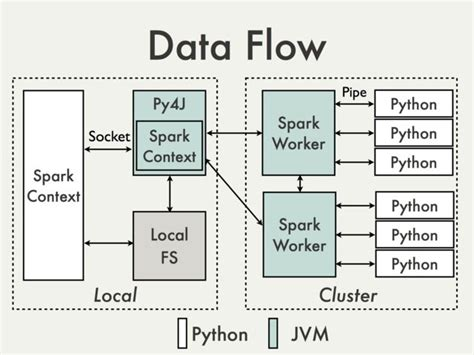 Spark Diagram by Scala How Does Spark Interoperate With Cpython Stack