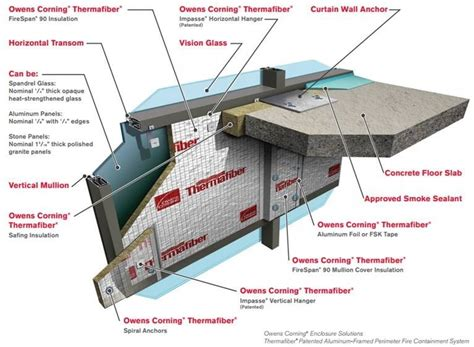 the six criteria of perimeter containment architect