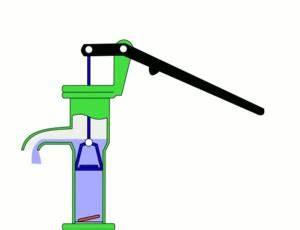 Hand Wasserpumpe Garten : ru na stapna sisaljka wikipedija ~ Frokenaadalensverden.com Haus und Dekorationen