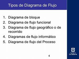 Tipos Diagrama De Flujo En Informatica