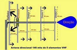 Diagramas De Antenas