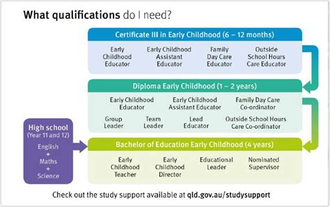 study early childhood education ck childcare