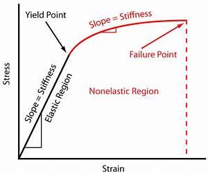 Engineering Fundamentals Refresh  Strength Vs Stiffness Vs