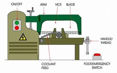 Hacksaw Power Treadle Motor Electric Motion Technologystudent