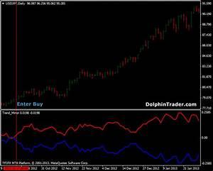 Trend 4 You : trend mirror metatrader 4 indicator ~ Orissabook.com Haus und Dekorationen