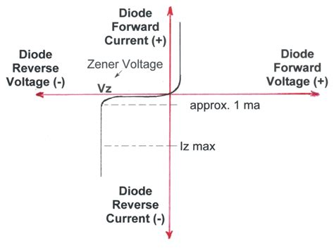 Zenerdiode Allows Current Flow From Its Anode