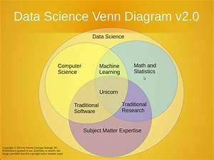 What Is Data Science  And How Do You Become A Data Scientist
