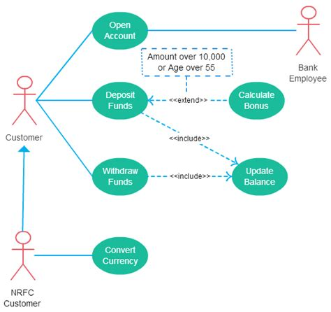 case diagram relationships explained  examples