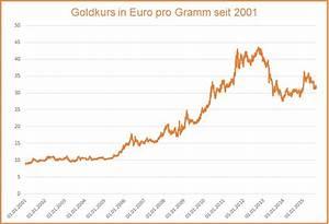 Goldwert Berechnen : wissenswertes ber den goldwert ~ Themetempest.com Abrechnung