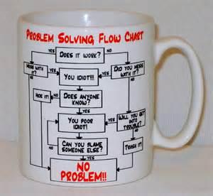 Problem Solving Flow Chart Mug