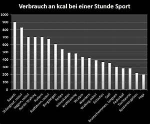 Kalorienverbrauch Berechnen Sport : wie mit sport abnehmen ~ Themetempest.com Abrechnung