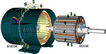 Synchronous Electric Motor by Working Principle And Construction Of A Synchronous Motor