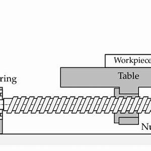 10 block diagram of cascade control structure for a cnc With block diagram of cnc machine