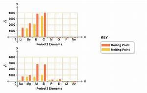 Chemistry  Topic 1 Periodic Table   Periodicity