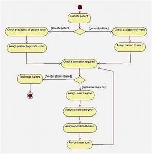 Uml Activity Diagram For Hospital Management System