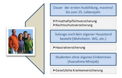 Vorsorge Versicherungen Fuer Studenten Und Azubis by Meine Bank Vor Ort Meine Bank Vor Ort