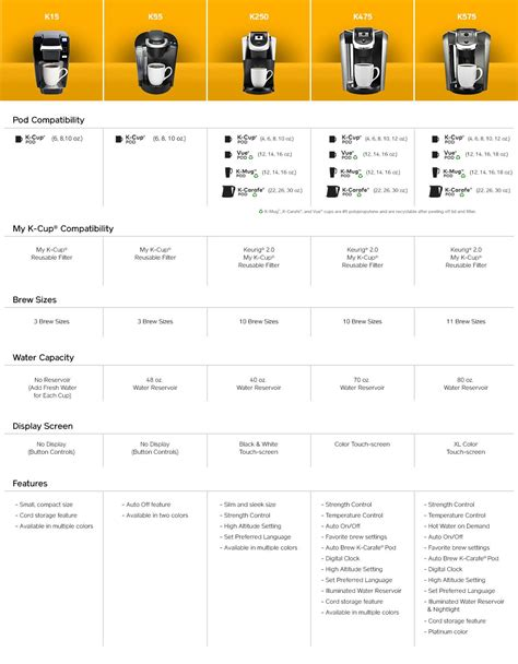 keurig k200 brewing system reviews keurig comparison chart remington icoffee opus single