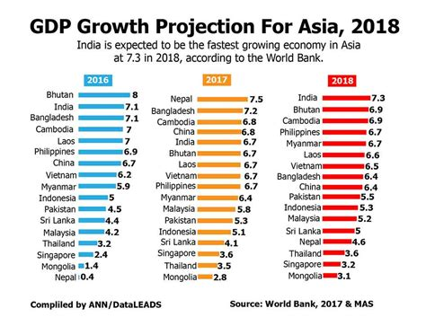 growth projection for asia 2018 inquirer business