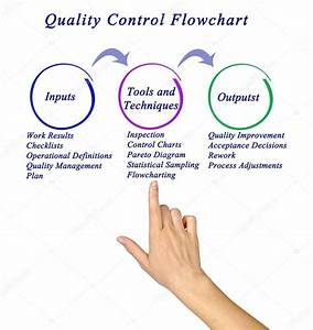 Diagram Of Quality Control Flowchart  U2014 Stock Photo