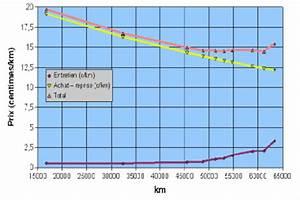 Calcul Cout Trajet Voiture : quel est le co t d 39 utilisation r el de votre voiture moto ou camion ~ Maxctalentgroup.com Avis de Voitures