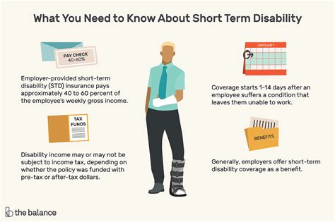 short term disability benefit basics