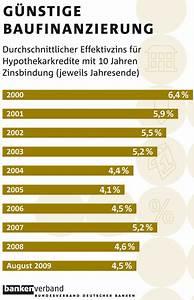 Entwicklung Hypothekenzinsen Deutschland : korrektur der wohnungsbaupolitik ist hauptforderung an schwarz gelbe koalition ~ Frokenaadalensverden.com Haus und Dekorationen
