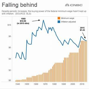 Adjusted for inflation, the federal minimum wage is worth ...