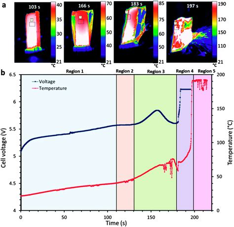 investigating lithium ion battery materials  overcharge induced thermal runaway