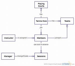 Golden Raquet Tennis Club System Erd   Entity Relationship