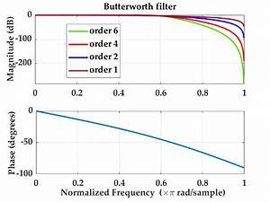 Bode Plot For A Lowpass Butterworth Filter With A Cutoff