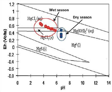 Ph Orp Diagram by Eh Ph Diagram Showing Seasonal Mercury Speciation In