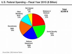 Federal Spending Chart 2011 The Deficit Stuff Belated Upset Patterns