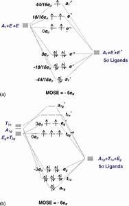 Molecular Orbital Energy Level Diagrams For   A  A High