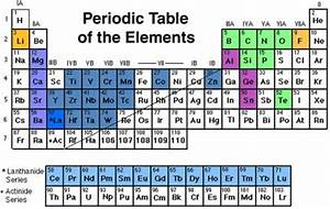 Periodic Table Of The Elements  Compounds Of Which  Shaded