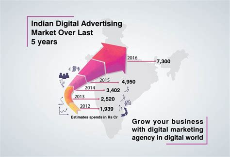 Digital Marketing Agency In India by Grow Your Business With Digital Marketing Advertising