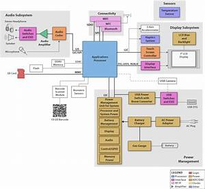 Texas Instruments Tablet  Enterprise Block Diagram