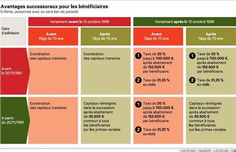 plafond assurance vie succession 28 images assurance vie un cadre fiscal sur mesure adetef