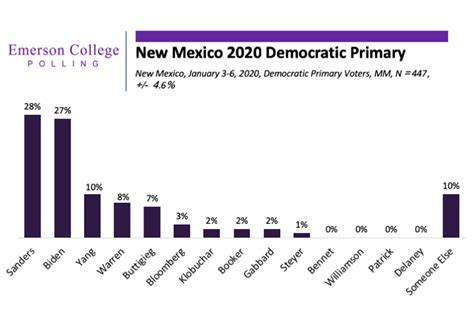 emerson polling  mexico  democrats strong