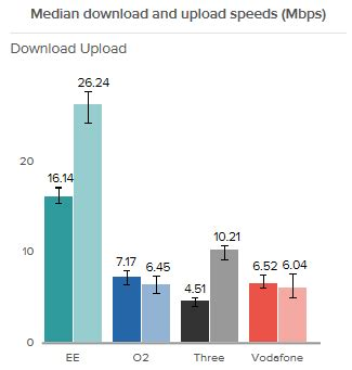 Fastest Mobile Broadband by The Fastest Mobile Broadband Operator For City