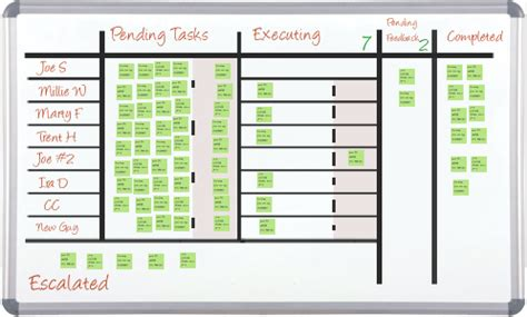 Kanban For Customer Support