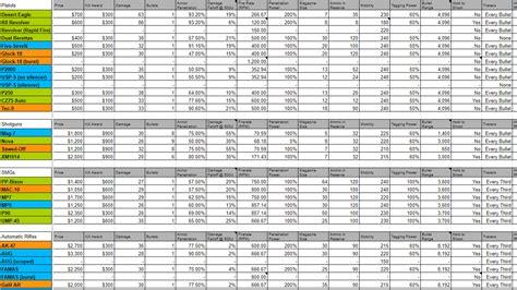 pubg damage chart cs go weapons damage chart gamers decide