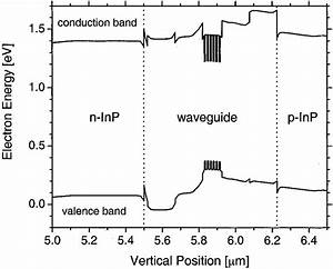Energy Band Diagram Near Threshold  T   25 C
