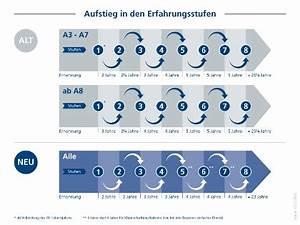 Erfahrungsstufen Bundeswehr Berechnen : erfahrungsstufen ~ Themetempest.com Abrechnung