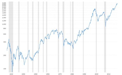 90 Year Historical Chart